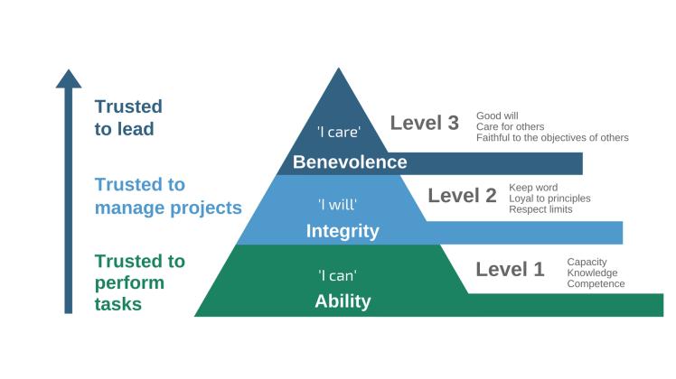 three_level_mode_of_trust